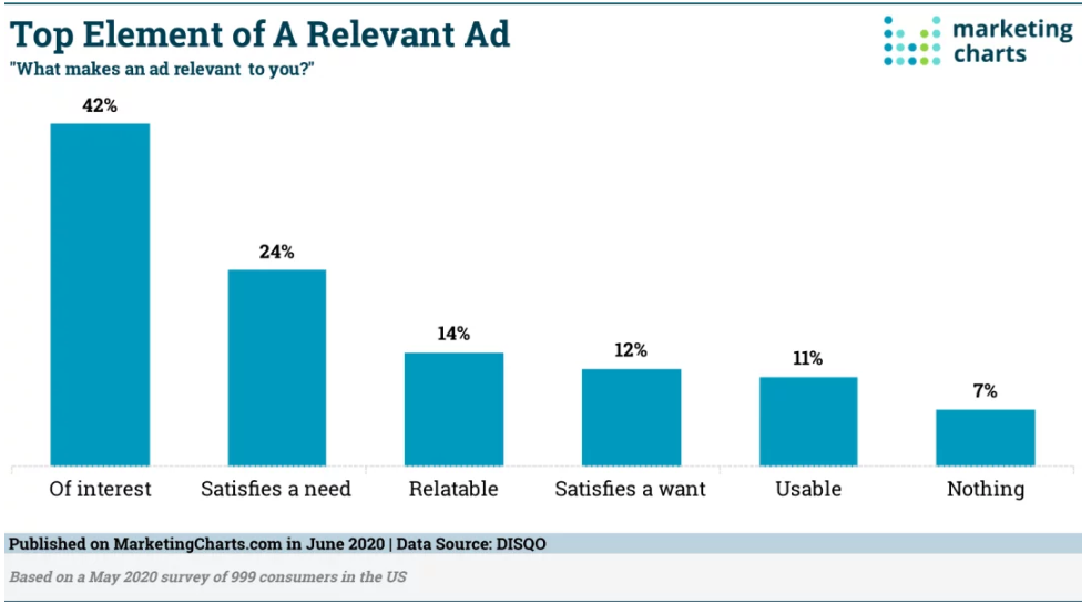 Chart: Top Elements Of Relevant Advertising