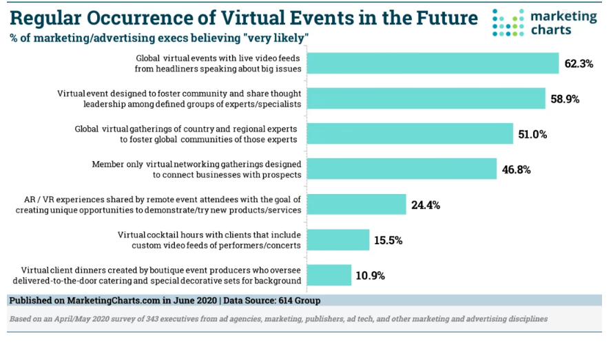 Chart: Future Of Virtual Events