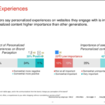 Chart: Personalized Experiences