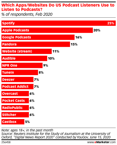 Chart: Most Popular Podcast Distribution Channels