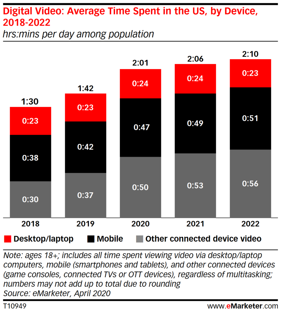 Chart: Time Spent With Digital Video By Device, 2018-2022
