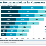 Chart: Most Effective Recommendation Engine Tactics