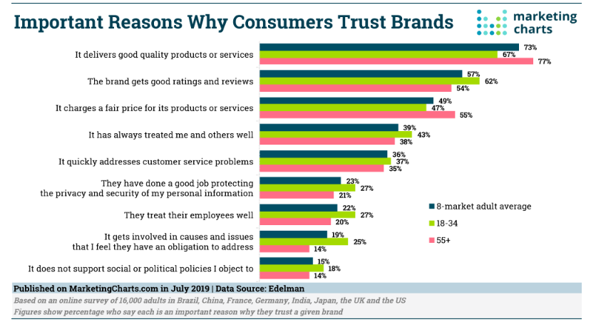 Chart: Brand Trust Factors