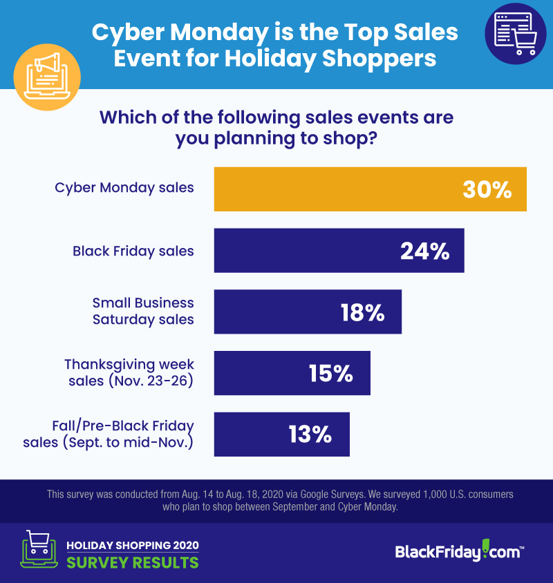 Chart: 2020 Consumer Holiday Shopping Plans