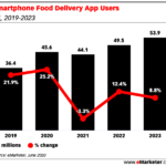 Chart: Food Delivery App Users - 2019-2023