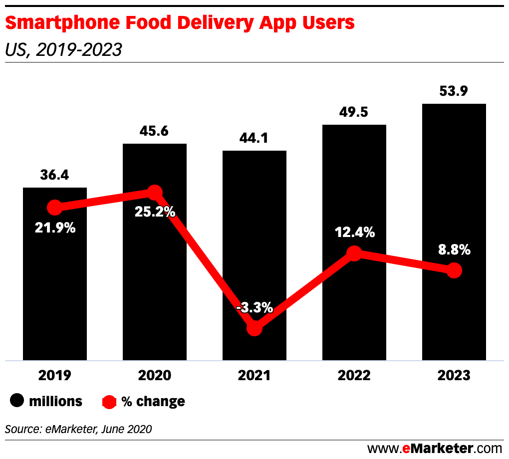 Chart: Food Delivery App Users, 2019-2023