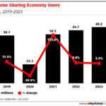 Chart: Home Sharing Users