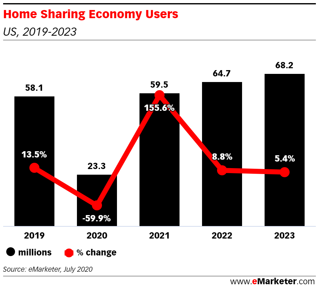 Chart: Home Sharing Users, 2019-2023