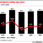 Chart: Smartphone Dating App Users - 2019-2023