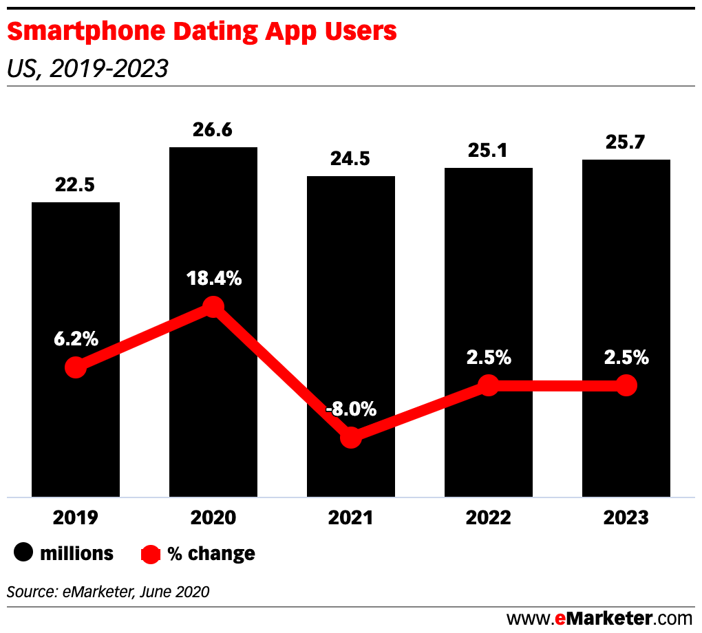 Chart: Mobile Dating App Use, 2019-2023