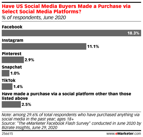 Chart: Social Commerce Has Yet To Take Hold