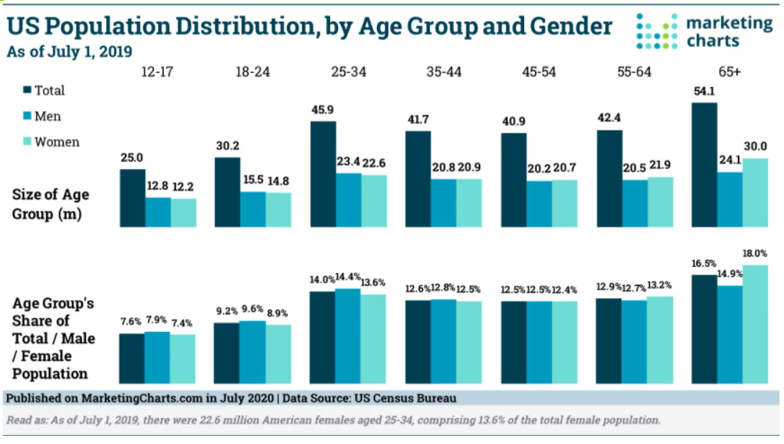 Chart: US Population by Age & Gender