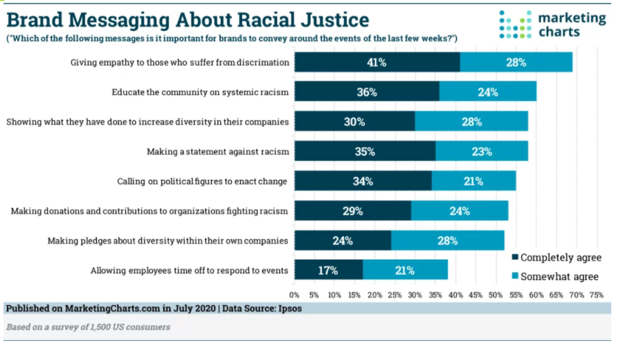 Chart: Brands & Racial Justice Advocacy