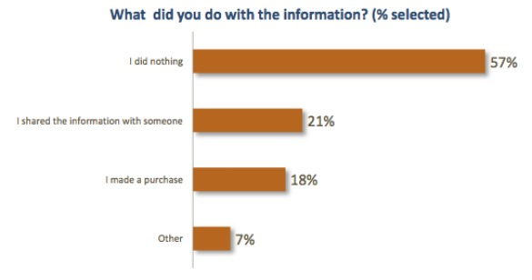 Chart: QR Code Information Use