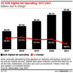 Chart: Digital B2B Ad Spending - 2017-2021