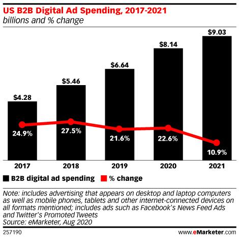 Chart: B2B Digital Ad Spending, 2017-2021