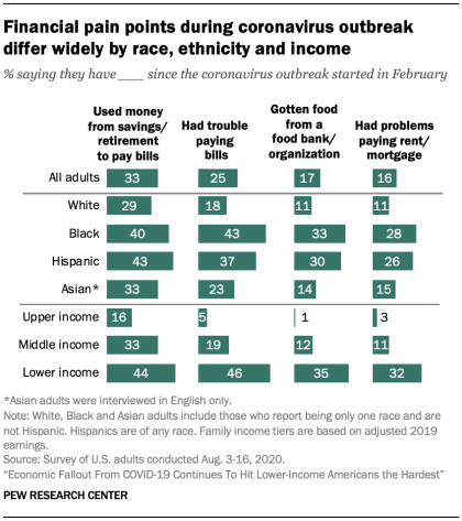 Chart: Economic Effects Of COVID-19 By Race Or Ethnicity