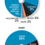 Chart: Race/Ethnicity Of Nonprofit Newsrooms