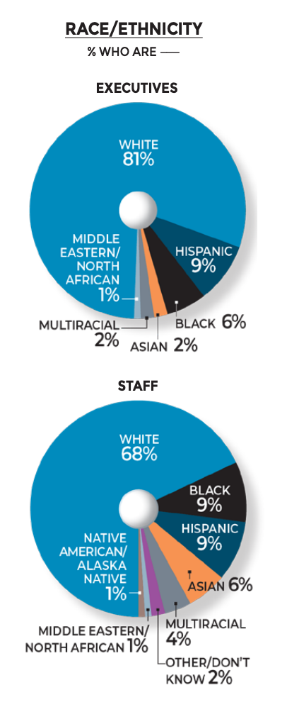 Chart: Nonprofit Newsrooms Are Overwhelmingly White