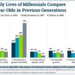 Chart: Family Life By Generation