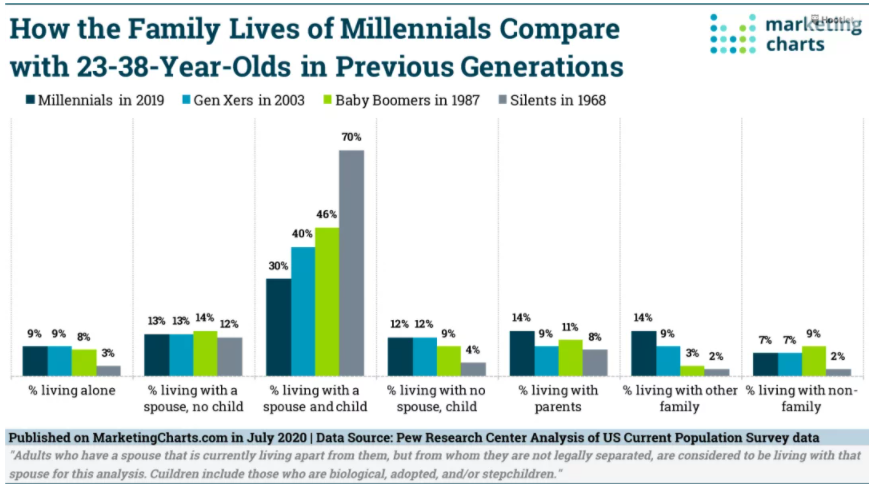 Chart: Family Living Situtation By Generation