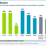 Chart: For-Fee Podcast Listeners