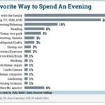 Chart: How Americans Spend Their Evenings