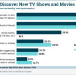Chart: How People Discover New TV Shows & Movies