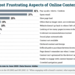 Chart: Most Annoying Online Experiences