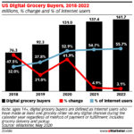 Chart: Online Grocery Shoppers - 2018-2020