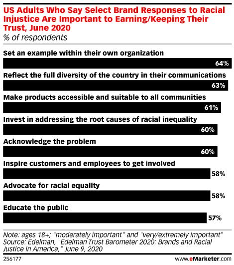 Chart: Racial Injustice & Brand Trust