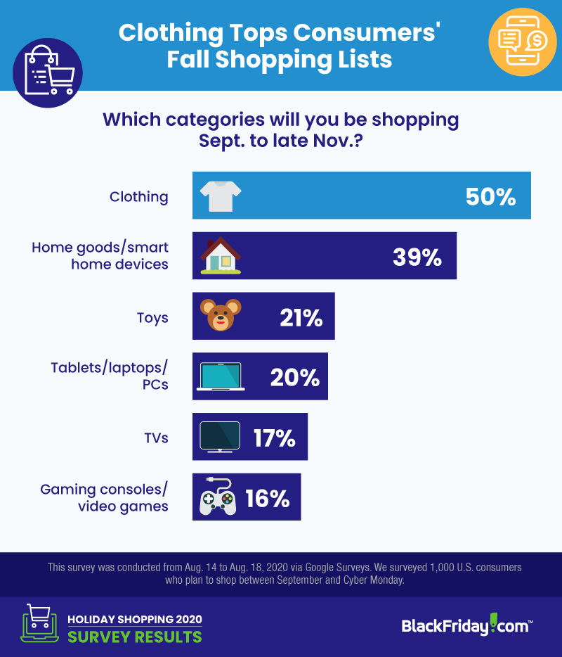 Chart: Top 2020 Holiday Shopping List Categories
