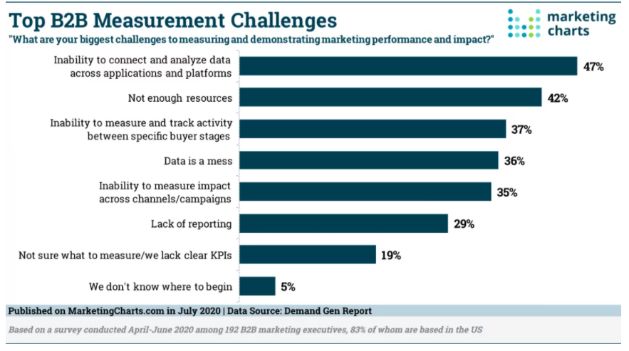 Chart: Top B2B Marketing Measurement Challenges