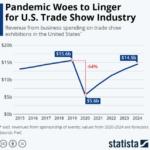 Chart: Trade Show Revenues - 2015-2024