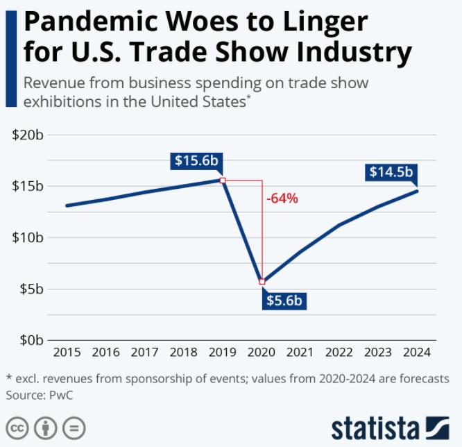 Chart: Trade Show Revenues, 2015-2024