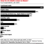 Chart: Where Americans Listen To Music
