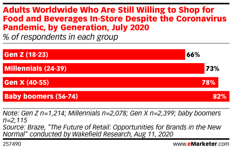 Chart: Consumer Willingness To Shop In-Store By Generation