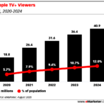 Chart: Apple TV+ Viewers, 2020-2024
