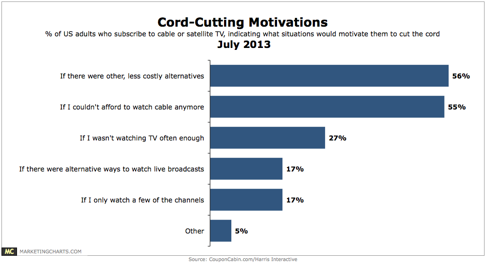 Chart: Cord-CUtting Motivations