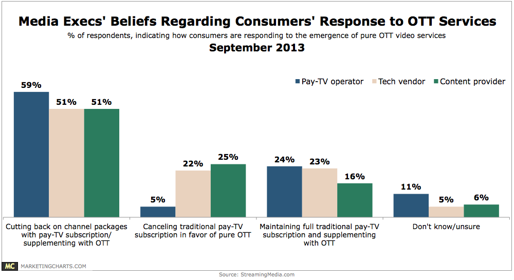 Chart: Media Execs Views On Pay-TV Cord-Cutting, September 2013