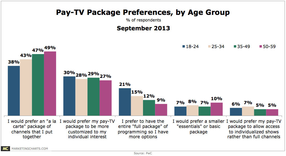 Chart: Pay-TV Package Preferences by Age, September 2013