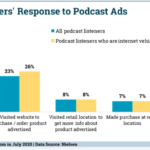 Chart: Podcast Listeners' Response To Audio Ads