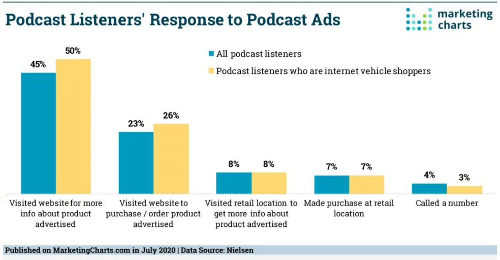 Chart: Podcast Listeners' Response To Podcast Ads