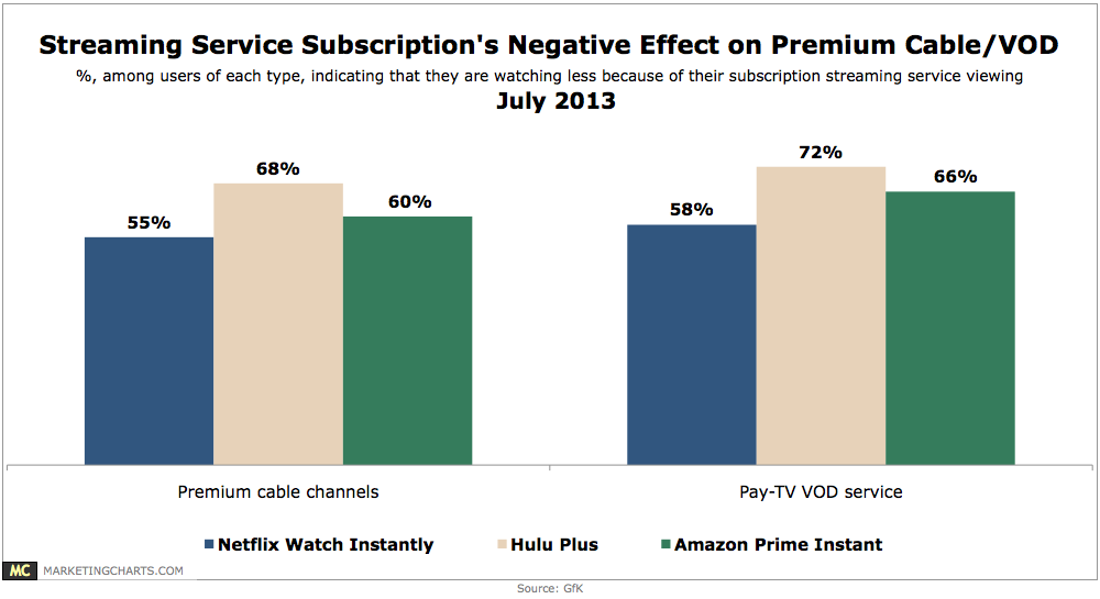 Chart: Streaming Subscription's Negative Effect on Premium Cable Consumption, July 2013