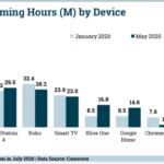 Chart: Audio Streaming Hours, January - May, 2020