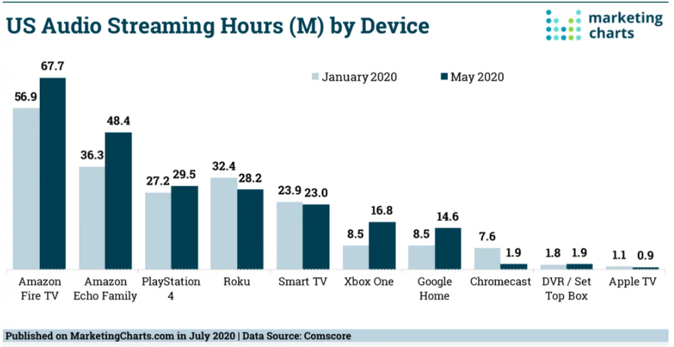 Chart: Audio Streaming Hours By Device
