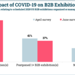 Chart: Cancelled Or Postponed B2B Exhibitions