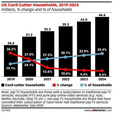 Chart: US Cord Cutters, 2019-2024