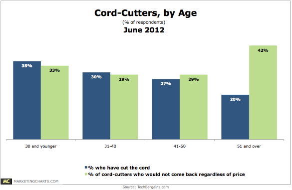 Chart: Cord Cutters by Age, June 2012