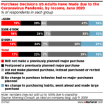 Chart: Cornavirus Purchase Decisions By Income
